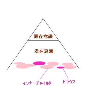 インナーチャイルド図
