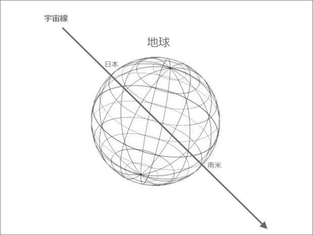 cosmic-ray-throught