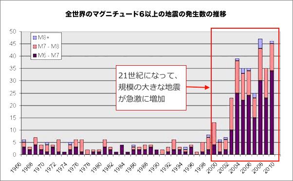 earthquake-history-2010b (1)